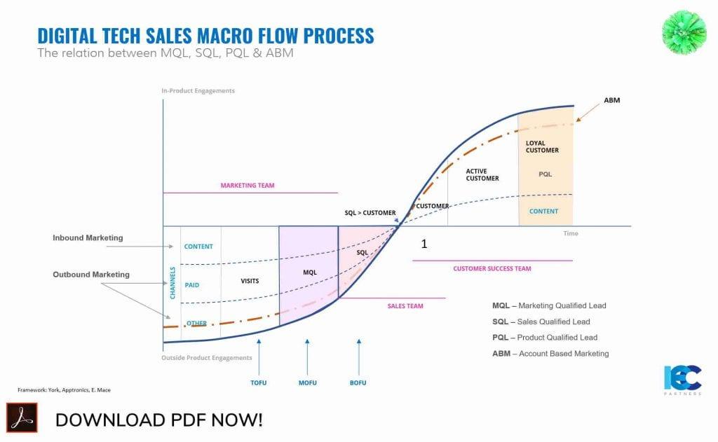 Sales Growth Program